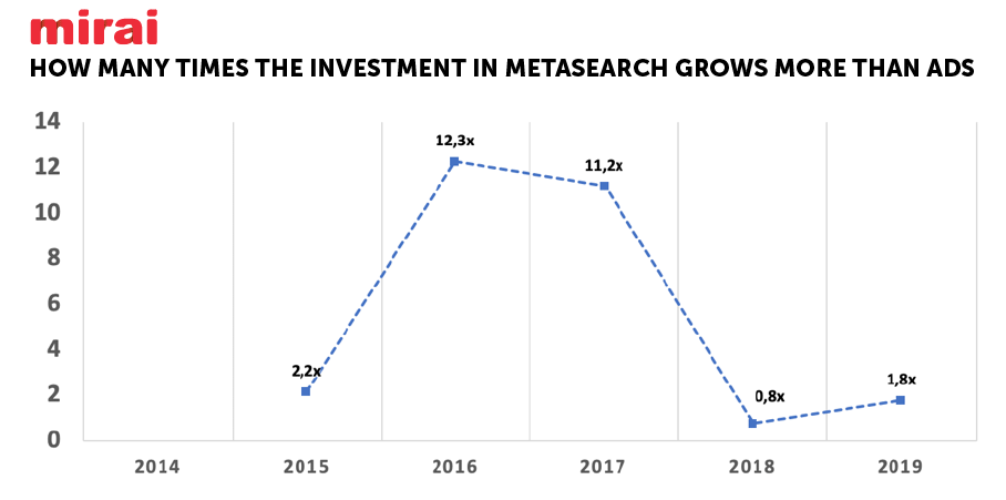 How many times investment in metas grows more than ads