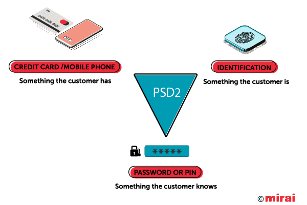 PSD2 conditions by Mirai