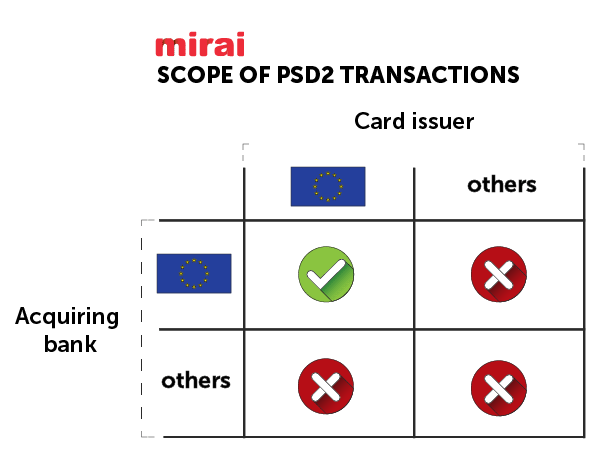 Scope of PSD2 transactions
