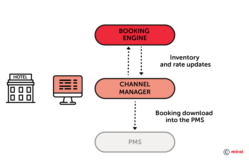 Integration PMS–Channel manager-booking engine