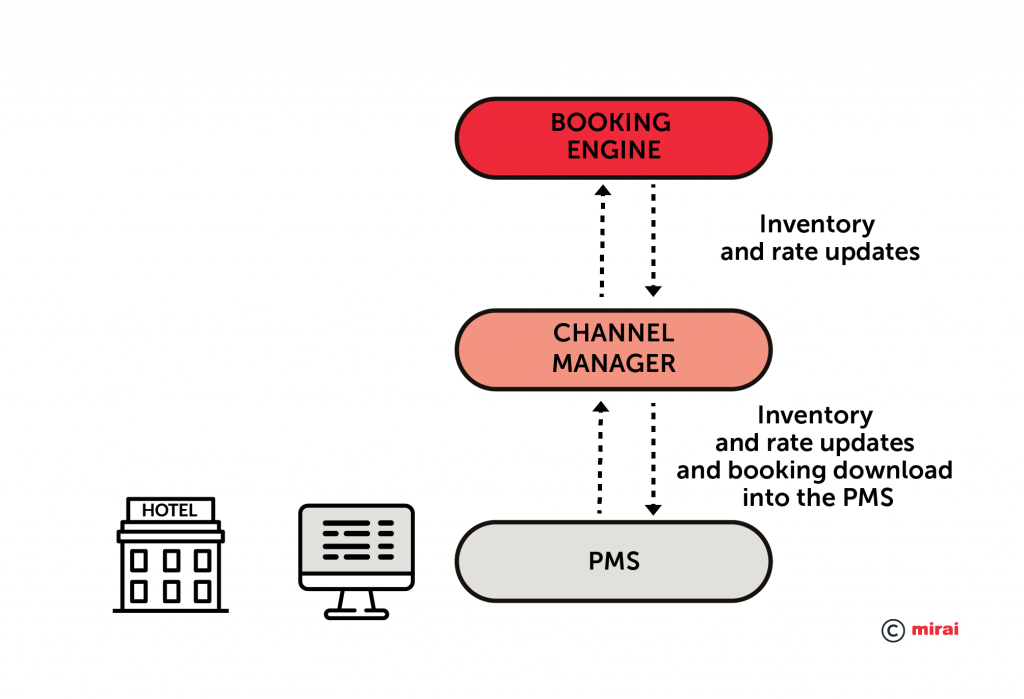 Integration from PMS–Channel manager-booking engine