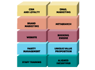 The building blocks of direct sales Mirai