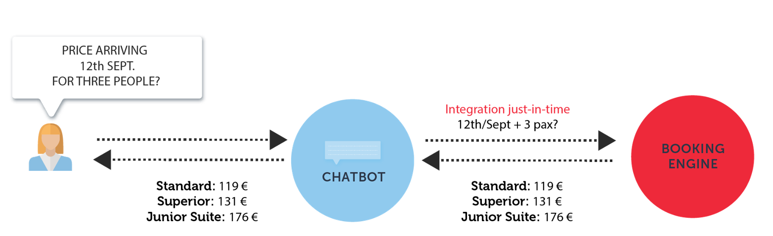 chatbots integration - Mirai 2